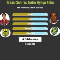 Orkan Cinar vs Andre Biyogo Poko h2h player stats