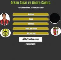 Orkan Cinar vs Andre Castro h2h player stats