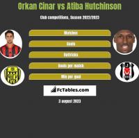 Orkan Cinar vs Atiba Hutchinson h2h player stats