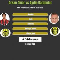 Orkan Cinar vs Aydin Karabulut h2h player stats