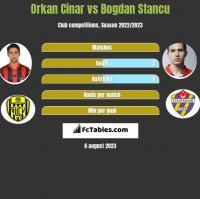 Orkan Cinar vs Bogdan Stancu h2h player stats
