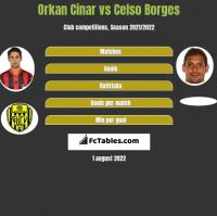 Orkan Cinar vs Celso Borges h2h player stats