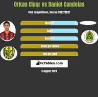 Orkan Cinar vs Daniel Candeias h2h player stats
