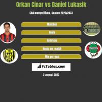 Orkan Cinar vs Daniel Lukasik h2h player stats