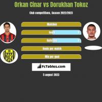 Orkan Cinar vs Dorukhan Tokoz h2h player stats
