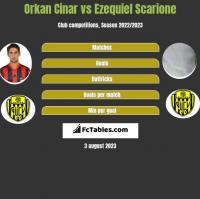Orkan Cinar vs Ezequiel Scarione h2h player stats