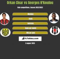 Orkan Cinar vs Georges N'Koudou h2h player stats