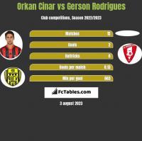 Orkan Cinar vs Gerson Rodrigues h2h player stats