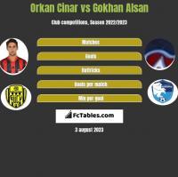 Orkan Cinar vs Gokhan Alsan h2h player stats