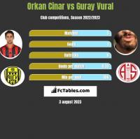 Orkan Cinar vs Guray Vural h2h player stats