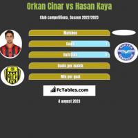 Orkan Cinar vs Hasan Kaya h2h player stats