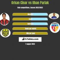 Orkan Cinar vs Ilhan Parlak h2h player stats