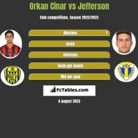 Orkan Cinar vs Jefferson h2h player stats