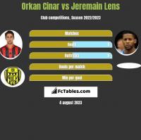 Orkan Cinar vs Jeremain Lens h2h player stats