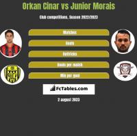 Orkan Cinar vs Junior Morais h2h player stats