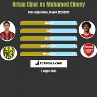 Orkan Cinar vs Mohamed Elneny h2h player stats