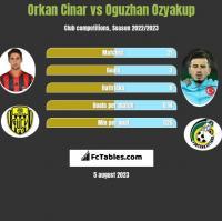Orkan Cinar vs Oguzhan Ozyakup h2h player stats