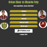 Orkan Cinar vs Ricardo Faty h2h player stats