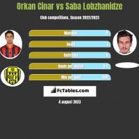 Orkan Cinar vs Saba Lobzhanidze h2h player stats