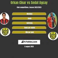Orkan Cinar vs Sedat Agcay h2h player stats