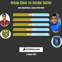 Orkan Cinar vs Serdar Gurler h2h player stats