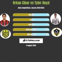 Orkan Cinar vs Tyler Boyd h2h player stats