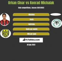 Orkan Cinar vs Konrad Michalak h2h player stats