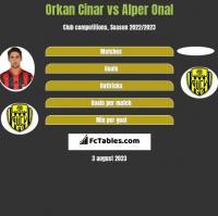 Orkan Cinar vs Alper Onal h2h player stats
