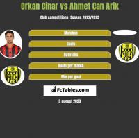 Orkan Cinar vs Ahmet Can Arik h2h player stats