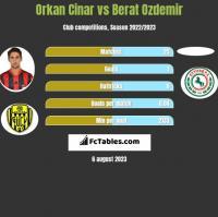 Orkan Cinar vs Berat Ozdemir h2h player stats