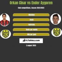 Orkan Cinar vs Ender Aygoren h2h player stats