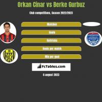 Orkan Cinar vs Berke Gurbuz h2h player stats