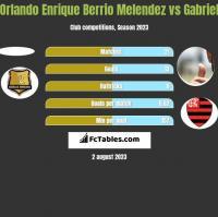 Orlando Enrique Berrio Melendez vs Gabriel h2h player stats