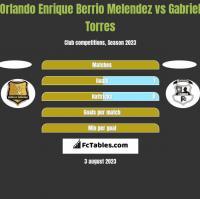 Orlando Enrique Berrio Melendez vs Gabriel Torres h2h player stats