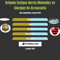 Orlando Enrique Berrio Melendez vs Giorgian De Arrascaeta h2h player stats