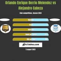 Orlando Enrique Berrio Melendez vs Alejandro Cabeza h2h player stats