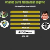 Orlando Sa vs Aleksandar Boljevic h2h player stats