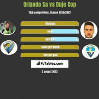 Orlando Sa vs Duje Cop h2h player stats