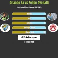 Orlando Sa vs Felipe Avenatti h2h player stats