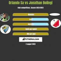Orlando Sa vs Jonathan Bolingi h2h player stats