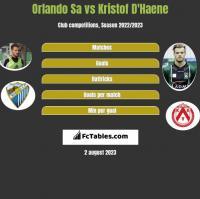 Orlando Sa vs Kristof D'Haene h2h player stats