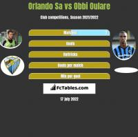 Orlando Sa vs Obbi Oulare h2h player stats