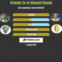 Orlando Sa vs Renaud Emond h2h player stats