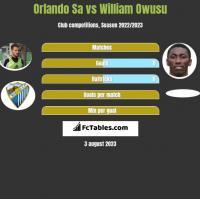 Orlando Sa vs William Owusu h2h player stats