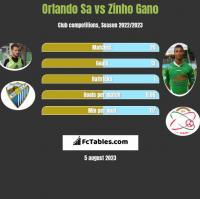 Orlando Sa vs Zinho Gano h2h player stats
