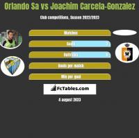 Orlando Sa vs Joachim Carcela-Gonzalez h2h player stats