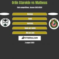 Orlin Starokin vs Matheus h2h player stats