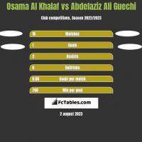 Osama Al Khalaf vs Abdelaziz Ali Guechi h2h player stats