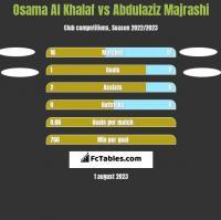 Osama Al Khalaf vs Abdulaziz Majrashi h2h player stats