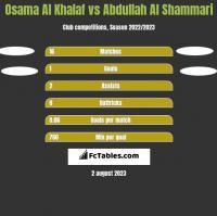 Osama Al Khalaf vs Abdullah Al Shammari h2h player stats